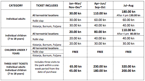 prices for Krka National Park fees
