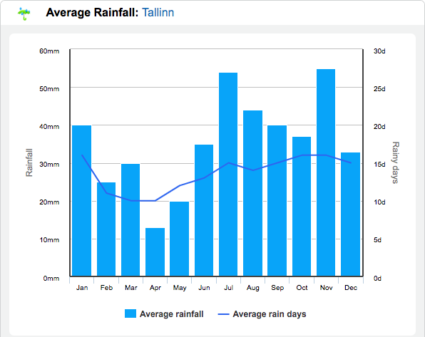 Tallinn weather graph