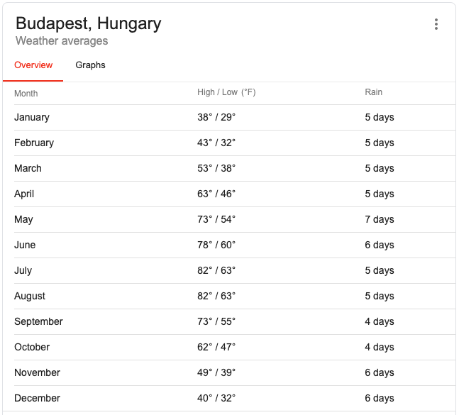 Table of Budapest weather averages