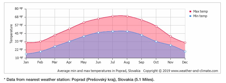 chart of average temperatures in Zdiar Slovakia